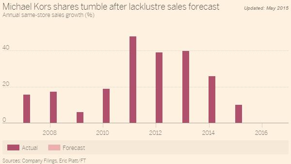 FT Michael Kors Same Store Sales Forecast 2016 5-27-15